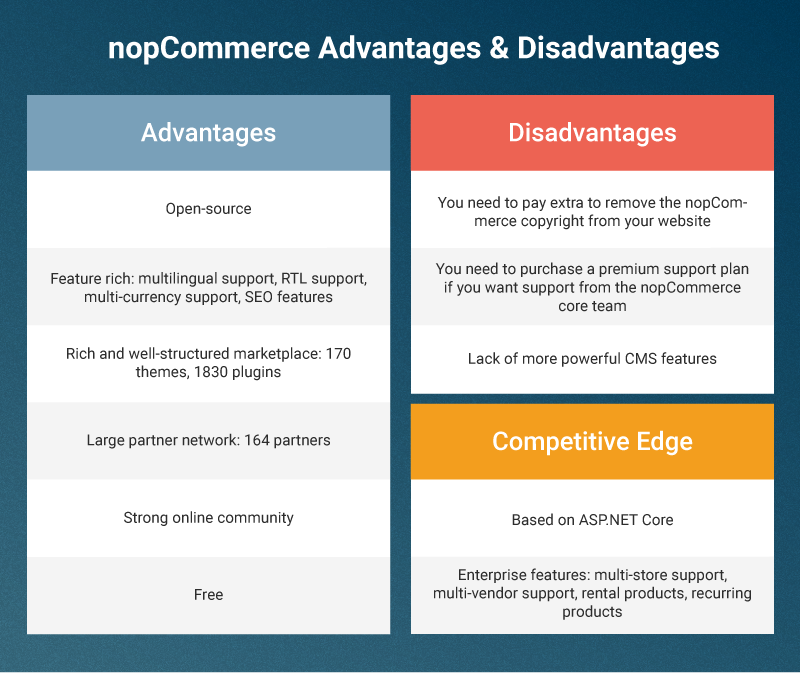 The Ultimate Guide to the Best  NET E-commerce Platforms for 2019!
