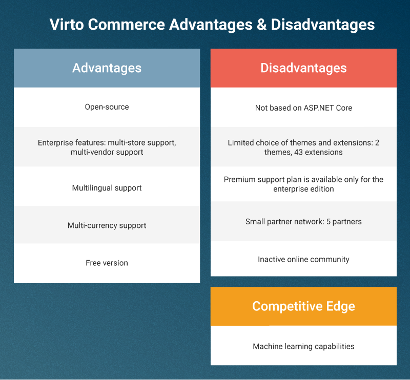 Virto Commerce Review Features Architecture Themes And Plugins