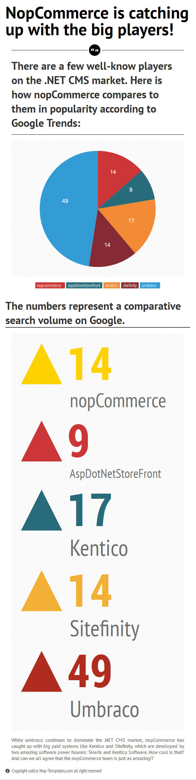 Nopcommerce is catching up with the big players for Nop commerce templates