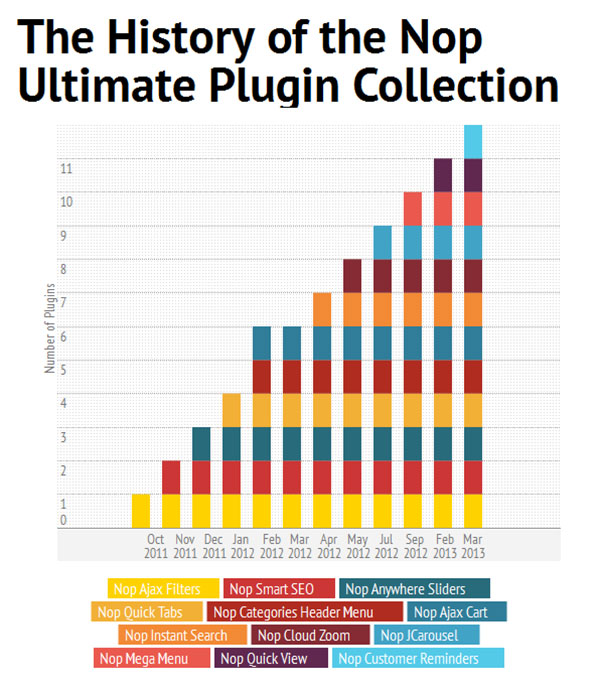 Nop Ultimate Plugin Collection